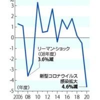 無能政権が日本経済を破壊する:20年度GDP -4.6%