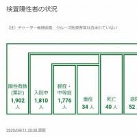 新型コロナ 日本は深刻な状況なのか?