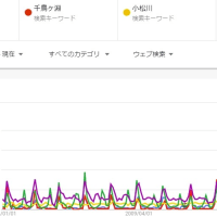 ネット検索数から見る桜の名所の変化