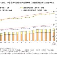 地方部の直接投資企業の増加率は2倍となっている!!