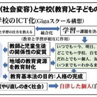Withコロナ(コロナ後)の学校(教育)と子どもの未来について一般質問。東京・埼玉で感染者増か。第2波への助走か