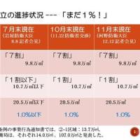 <12月12日の辺野古>機動隊が皇室警備のため辺野古に来れず、工事はなし。本部港(塩川地区)でダンプの進入に抗議! /// 11月末現在でも土砂投入率はまだ1%、埋立完了までには92年を要する!