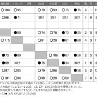 〔地域リーグ〕日立笠戸 5位(2勝4敗)で終了