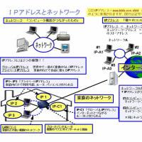 【ツボ13】世界中のコンピュータがインターネットでつながる仕組み、IPアドレスとは