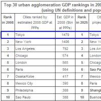 GDP世界一の都市・東京