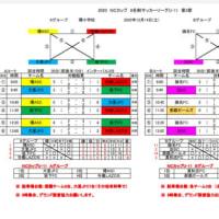 那覇ガールズのNCカップ結果