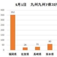 大阪に似る-福岡県の新型コロナウイルスの感染拡大-〈九州の状況〉