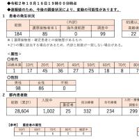 18日感染+591入院5471(+125)重症145(-3)死亡1670(+9)/都+132入院+54重症24死亡436調整中312東京ルール35.3/中央区555(+4)