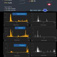 中東 アジアで起こる感染爆発格差の巻