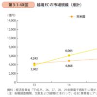 越境ECの市場規模は2兆円まで拡大している!!