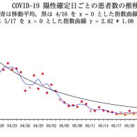 COVID-19 陽性確定日ごとの患者数の推移(東京都)07/09
