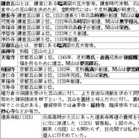 京都五山の覚え方◇B中世250