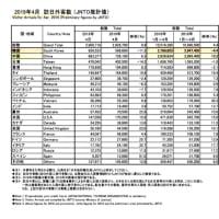 関空 国際線 LCC  20社となる2019年夏季スケジュールで週間運航は536便は凄い。何故中国はLCCが普及しないか❓