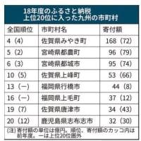 2018年ふるさと納税額,トップ20に九州8市町