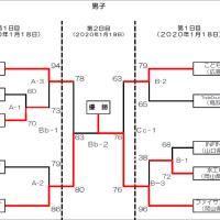 〔大会結果〕第2回全日本社会人選手権中国予選