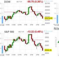 米株は小幅続落 昼間に大きく下落していた日経は上昇