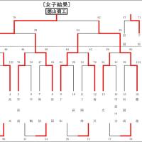〔大会結果〕第23回宇部日報杯高校大会