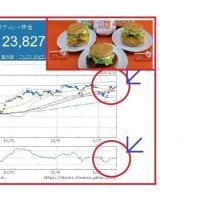 日本マクドナルドHD、9年ぶりに営業利益過去最高!?