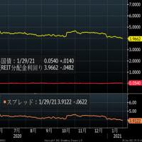 トランプの弊害がここにも、株式市場も分断がはじまった