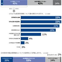 ロイター企業調査:対韓輸出管理、経済的影響「懸念せず」が過半数