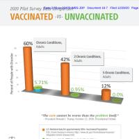CHD ワクチン接種 vs ワクチン未接種: 訴訟は、ワクチン接種状況に基づく差別からアメリカ人を保護しようとしています