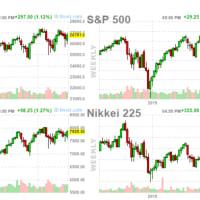 米株3指標 まだ戻りのカタチ