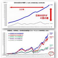 米国株式に注目が集まってます