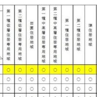 2019 宅建士試験ワンポイント解説(法令上の制限 重要問題②)