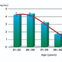 抗ミュラー管ホルモン(AMH)