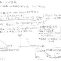 制御工学まとめー周波数伝達関数とボード線図