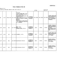 法定外公共物管理条例に基づく名護市との協議もないまま、美謝川切替工事の入札公告が始まった! 総工費10億円、工期22ケ月。本年7月頃着工か?