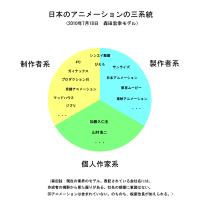 日本のアニメーションの三系統