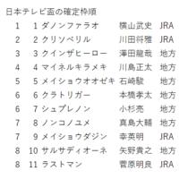 日本テレビ盃の確定枠順
