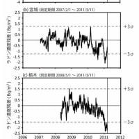 「大地震の直前にラドン濃度が上昇する」は本当か