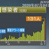 新型コロナ・東京都:新たに131人の感染確認 2020年07月04日