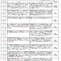 中央区3月議会の重大争点、「本の森ちゅうおう」(京橋図書館の八丁堀への移転)の運営形態、区直営にするのか、民間株式会社に任せるのか(指定管理者制度導入)。