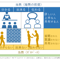学習とコミュニケーションのユニバーサルデザインとゼロベース