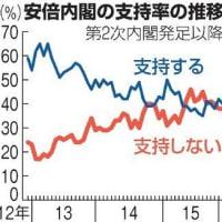 カジノごり押しすれば安倍内閣倒れる!?:IRを自分が住む地域に誘致することは71%が「反対」で、「賛成」は20%。自民支持層も65%が反対