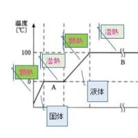ガス主任直前対策シリーズ3~物質の三態と潜熱・顕熱