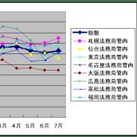 不動産登記オンライン申請利用率の推移 (平成25年)