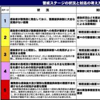 北海道新型コロナウィルス感染(CDVID-19)情報!