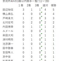 京成杯AHの傾向分析その5(おさらい)