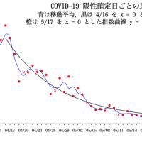 COVID-19 陽性確定日ごとの患者数の推移(東京都)07/15