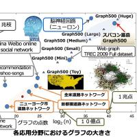 Graph500 情報更新:2020年11月