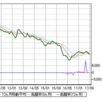 リーマン・ショック後の日米株の動き