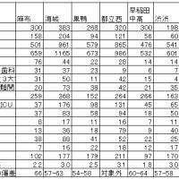 早稲田中高の大学合格比率研究 - 麻布、海城、巣鴨、都立西、渋渋との比較