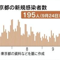 【ファクトチェック】菅総理が総裁選で言った「Gotoトラベルキャンペーンでコロナにかかった人は7人」はやはり大ウソだった。10月1日、東京もキャンペーンに含まれ、この秋冬、日本は地獄を見る。