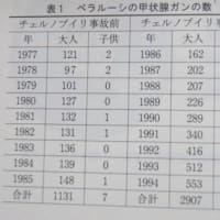 福島の子どもの甲状腺がんは「放射線の影響ではない」というのは本当か?