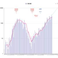 新型コロナ:東京:「増加速度の鈍化」はほぼ間違いない。「ピークかピーク超え」はまだ判断しきれない