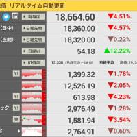 日経平均反落、終値882円安の1万8664円